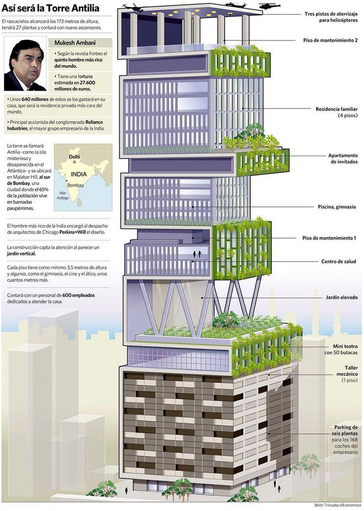 Строение дома-небоскреба в Индии