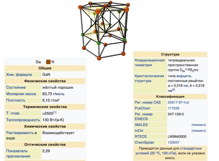 Структура нитрида галия и его физико-химические свойства