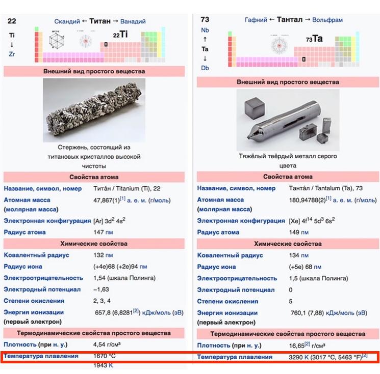 Физико-химические свойства элементов титана и тантала