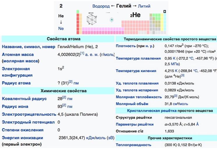 Таблица физико-химимческих свойств гелия