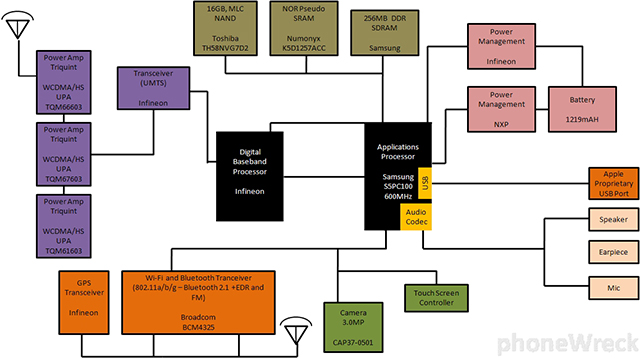 Роль Baseband -процессора в телефоне, схема