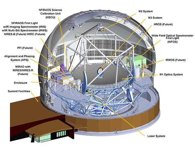Схема телескопа Thirty Meter Telescope