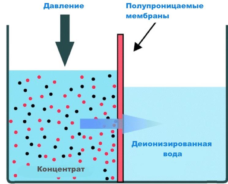 Ультрафильтрация или обратный осмос морской воды