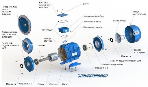Как выбрать и купить промышленный электродвигатель в Украине?