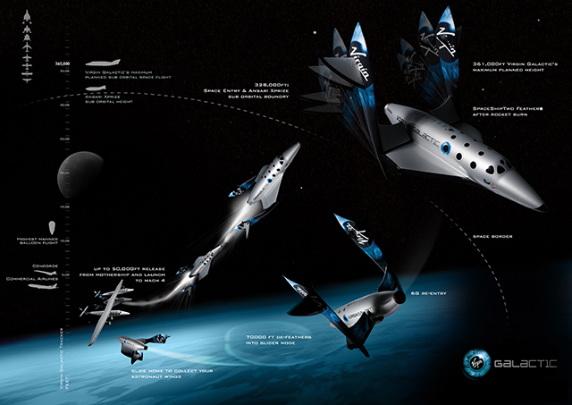 схема полета от virgin galactic