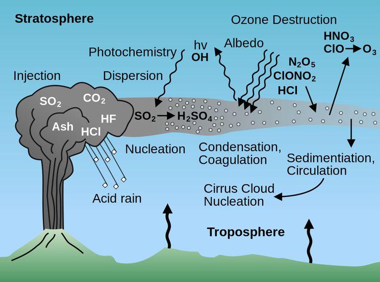 Вулканические выбросы, опасные для человека